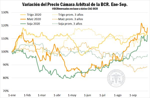 bolsa_de_comercio_de_rosario_precio_soja_trigo_y_maiz