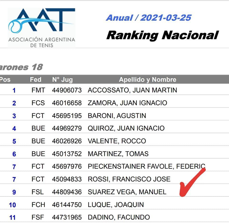 Manuel Suarez vega ranking 1